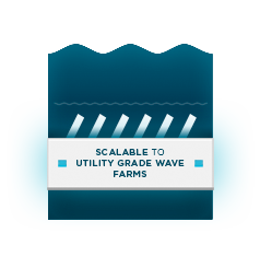 Scalable to Utility Grade Wave Farms