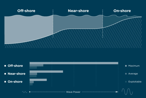 Near-shore wave energy levels compared with off-shore and on-shore