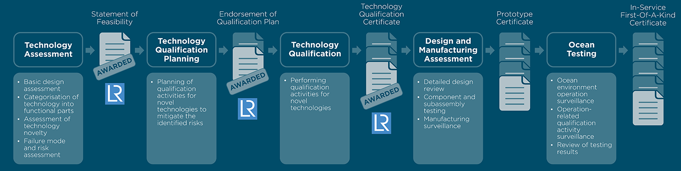Chart - WaveRoller product certification with awards by LR