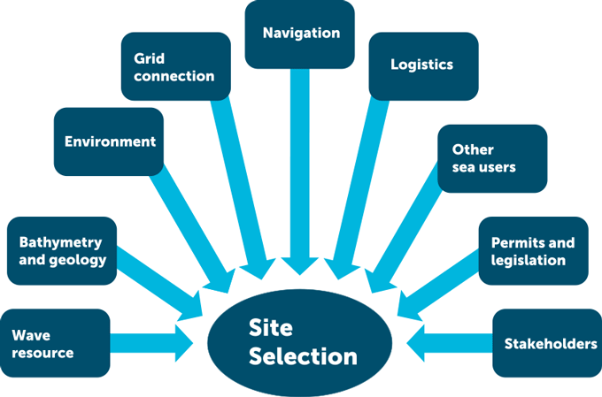 Site_selection